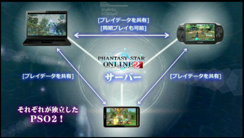 Phantasy Star Online 2… free to play, free to download, completely supported by microtransactions. I'm officially interested again.  THIS NEEDS TO COME TO AMERICA.  PSU just… no, it wasn't what I wanted and it didn't really update like it needed to.  PSO2, though, please gaming gods get this released here! More Info