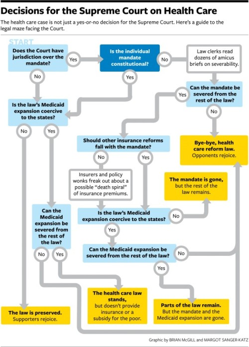 I am very anxious to see what the court rules.  Great chart outlining the possibilities of the ruling. nationaljournal:  The Supreme Court's decision on the health care case is more than just a simple yes or no. View this handy chart for possible SCOTUS decisions.  The Health Care Case's Legal Maze