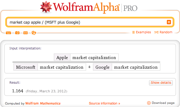 wolframalpha:  Apple's market cap is greater than the combined market cap of Microsoft and Google.