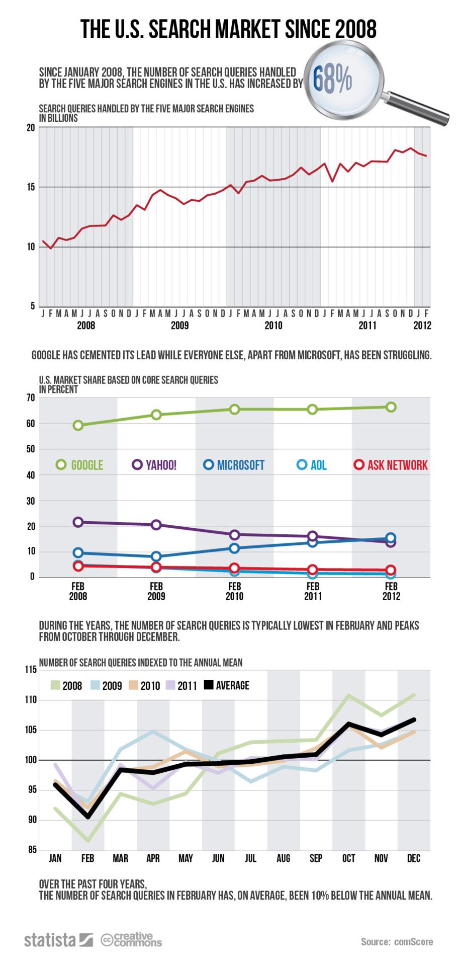 U.S. Search Market since 2008 [infographic] Other than February being the shortest month, any guesses about why it has the lowest number of search queries? My speculations: it's not midterms/end of semester on the academic calendar; everyone already knows the typical gifts for Valentine's Day (Christmas is vastly more difficult); people have already given up on their resolutions so there aren't any more (or as many) searches for gyms/diets; it's winter in most of the country so there aren't any 'what's this plant?' or gardening-type searches …