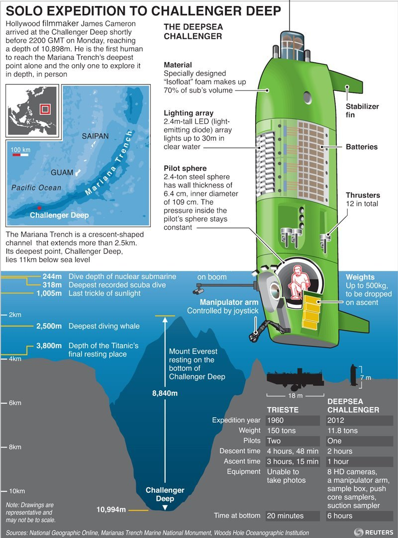 Read more: Cameron makes first solo dive to Earth's deepest point