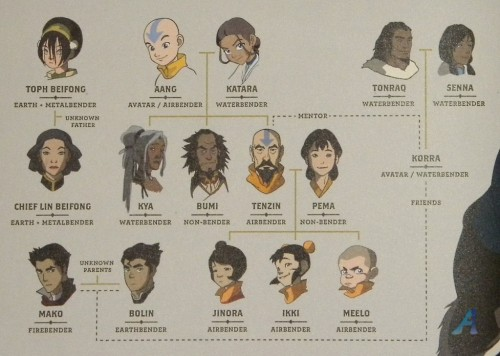 meelo-be-the-leaf:  Legend of Korra Character sheet. Really like th