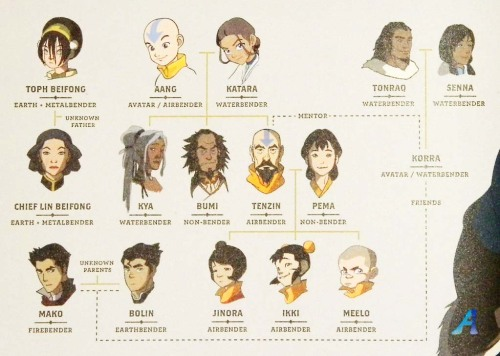 avatar-parallels:  Incomplete Family Tree! So now we see Kataang's kids and Korra's parents name! let me cry in a corner now.