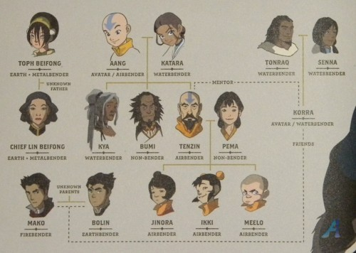 bomegranate:  POSSIBLE REVEAL OF KYA AND BUMI!? (Aang and Katara's other two children)