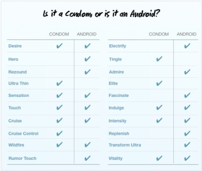 "Is it a Condom or is it an Android? Des Traynor creates this chart and and offers some free brand and marketing 101, ""If your product isn't a condom then don't name it like one.""  H/T: Business Insider."