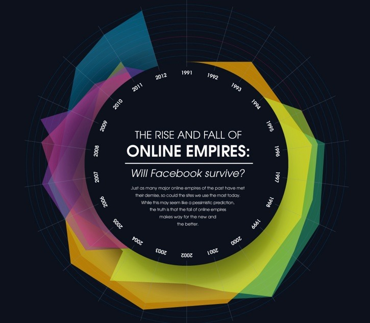 curiositycounts:  Infographic: The Rise and Fall of Online EmpiresInteresting chronological look at our online evolution.