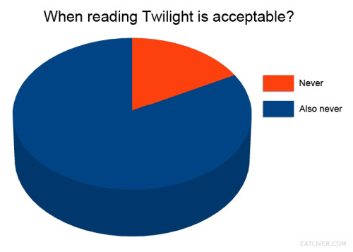 When it's okay to read twilight.