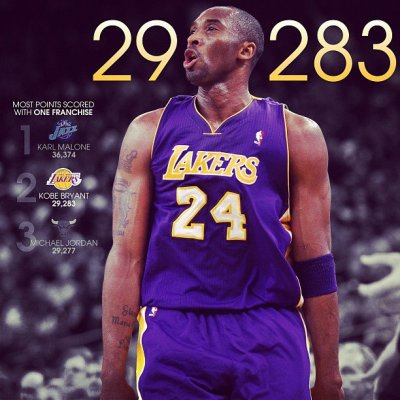 Kobe passed MJ for most points scored with a single franchise