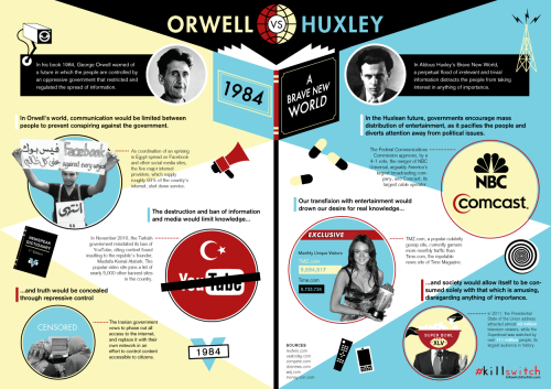 Personally, I think Huxley's version is a lot more plausible.  If the world is going to go up in flames, I think it's way more likely that we're going to watch it on youtube, rather than be censored from seeing it or talking about it at all.