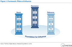 The pillars of influence and how to activate cause and effect . Many look at the idea of influence backwards, unknowingly relying on scores rather than understanding how influence is actually created and used.