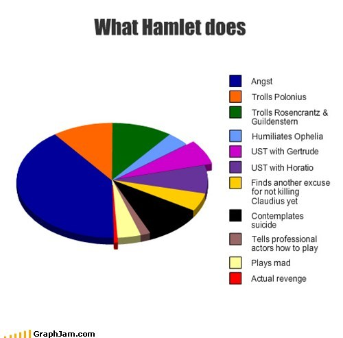 lilylaughingaloneonthewater:  renkris:  iron-king-of-winter:  Hamlet summed up in a pie chart  …yeah, pretty much.  pirate-fighting emo kid