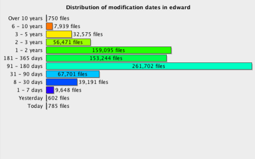 distribution of modification dates in edward