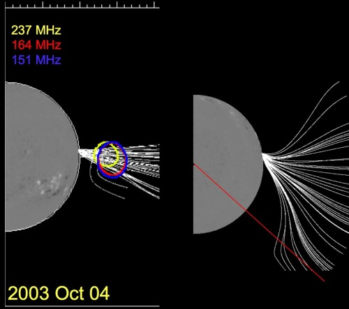 Type III radio sources in the Sun's magnetic field.