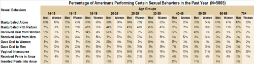 National Survey of Sexual Health and Behavior Graph I'm basically trying to see who exactly is having sex within a sample [on Tumblr probably]. My hypothesis? Don't have one. It's just people on my campus can be so aloof, loner, or kinda whatever, I can't picture them getting it in. But obviously I can be very wrong.