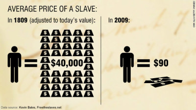 breakallchains:  Average Cost of a slave today is $90. Not only are there more slaves today than at any other time in history, but people are more disposable today than at any other time in history.