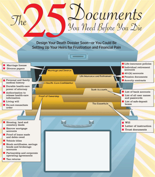 25 Documents You Need Before You Die - and that should be shared with your family. The whole article can be found here.