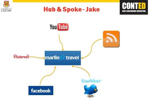 This is my Hub and Spoke Model for the social media class I am taking.  Seeing how my blog is about travel I decided to use Marlin Travel.  This model is for one of my personas - Jake.  Jake is young and very much into all forms of social media and accesses them using his iPhone, he loves to travel and goes on vacation somewhere every couple of months. He would use Twitter and Facebook to receive info on new travel deals.  He would subscribe to RSS feed to check out new content on the website for his next preferred destinations.  He also uses Pinterest and YouTube to look at photos of locations and activities that they could do.