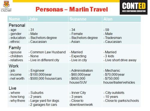 These are the personas I created for Marlin Travel for my social media class.