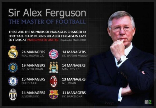 Sir Alex Ferguson - The Master of Football