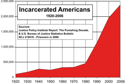 "Zakaria: Incarceration nation By Fareed Zakaria, CNN Something caught my eye the other day: Pat Robertson, the high priest of the religious right, had some startling things to say about drugs. ""I really believe we should treat marijuana the way we treat beverage alcohol,"" Mr. Robertson said in a recent interview. ""I've never used marijuana and I don't intend to, but it's just one of those things that I think. This war on drugs just hasn't succeeded."" The reason Robertson is for legalizing marijuana is that it has created a prison problem in America that is well beyond what most Americans imagine. ""It's completely out of control,"" Mr. Robertson said. ""Prisons are being overcrowded with juvenile offenders having to do with drugs. And the penalties - the maximums - some of them could get 10 years for possession of a joint of marijuana. It makes no sense at all."" He's right. Here are the numbers: The total number of Americans under correctional supervision (prison, parole, etc.) is 7.1 million, more than the entire state of Massachusetts. Adam Gopnik writes in the New Yorker, ""Over all, there are now more people under 'correctional supervision' in America…than were in the Gulag Archipelago under Stalin at its height."" No other country comes even close to our rates of incarceration. We have 760 prisoners per 100,000 people. Most European countries have one seventh that number (per capita, so it's adjusted for population). Even those on the high end of the global spectrum - Brazil and Poland - have only a quarter the number we do. If you say this is some kind of enduring aspect of America's ""Wild West"" culture, you would be wrong. In 1980, our rates of incarceration were a quarter what they are now. What changed was the war on drugs and the mindless proliferation of laws that created criminal penalties for anything and everything. […]"