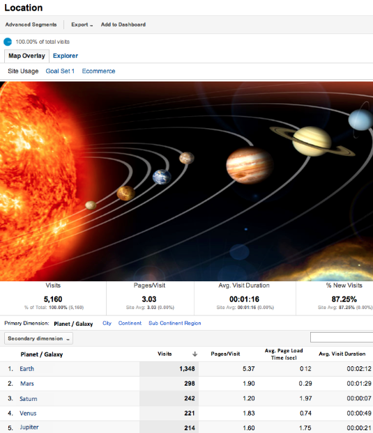 Interplanetary Reporting Comes To Google Analytics At Google we like to create solutions for the future. And we imagine a future where web use won't be restricted simply to Earth. Rather, people will want to visit their favorite sites while cruising around the rings of Saturn with friends or relaxing at the (inevitable) Mercury tanning facility.  When the galaxy is our playground, marketers, analysts and webmasters will want to understand location use beyond Earth. For example, if you had a chain of taco stands and noticed many users visiting your website from the Mars outpost, well, that might help you make a business case to begin expanding your business to serve Mars colonists.