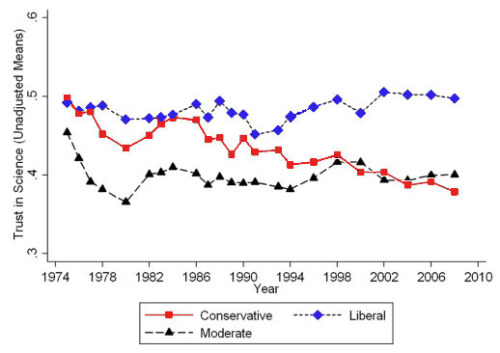 Conservative trust in science just keeps going down, and down, and down, and down.