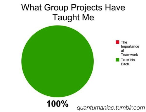funny school nerd chart homework science chemistry graph geek math physics Quantumaniac calculus Group Projects