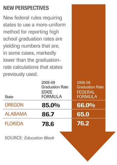 "States Gird to Report Revised Graduation Rates  States are grappling with a federal requirement that is forcing them to use a new, more uniform method of calculating high school graduation rates—a method that, in some states, is yielding rates that are 20 percentage points lower than those states have reported in the past. Under a 2008 update to federal education rules, the states were required to replace their patchwork of graduation-rate formulas with a four-year ""cohort"" rate, beginning in the 2010-11 school year, and to use that number this school year to determine whether schools are making adequate progress under the No Child Left Behind Act."
