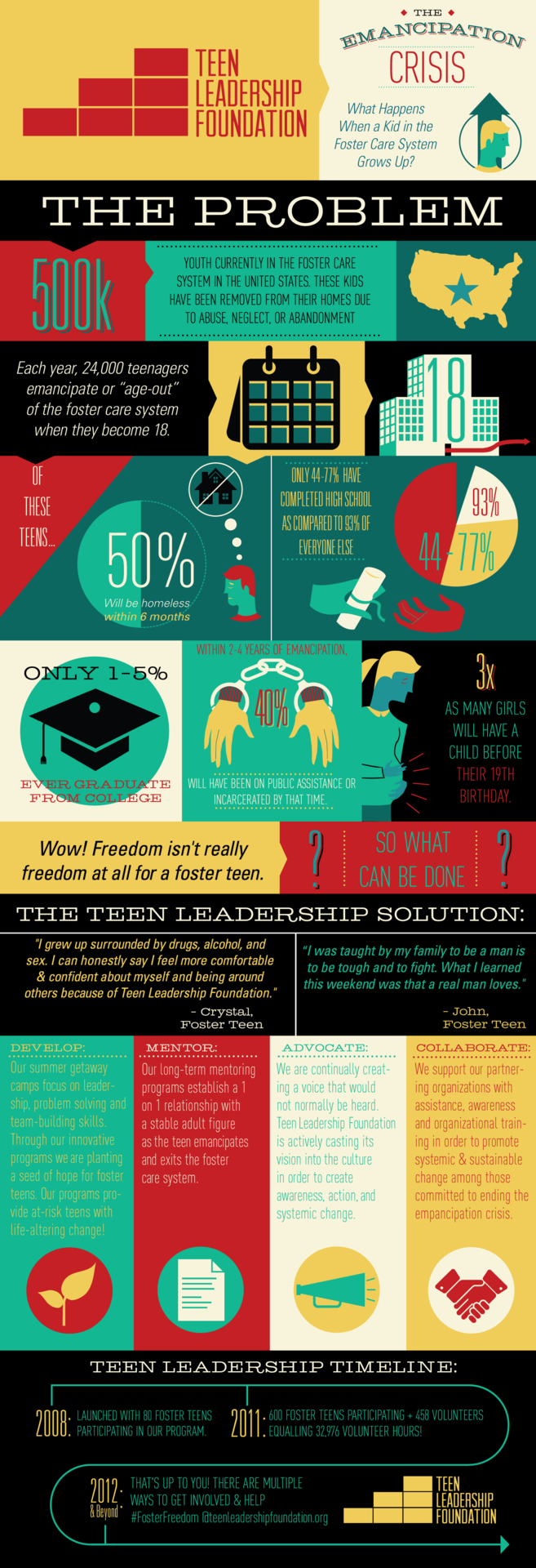 An infographic for client teenleadershipfoundation.org.  To view in full-size, please visit my actual site.  ®
