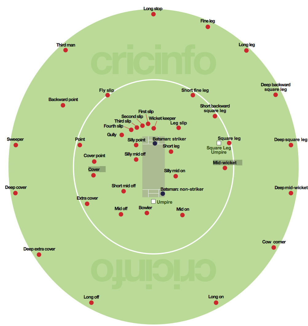 Cricket Fielding Positions via lovecraft This doesn't help at all…