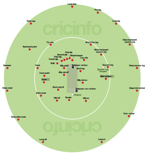 Um, this doesn't help. Not in the slightest.  ilovecharts:  Cricket Fielding Positions via lovecraft This doesn't help at all…