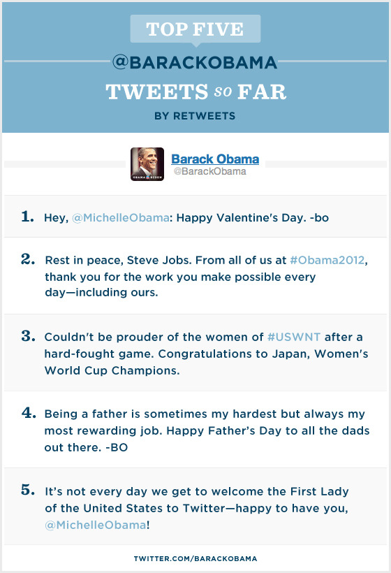 barackobama:  One year in: a tweetventory. (Sorry/not sorry.)