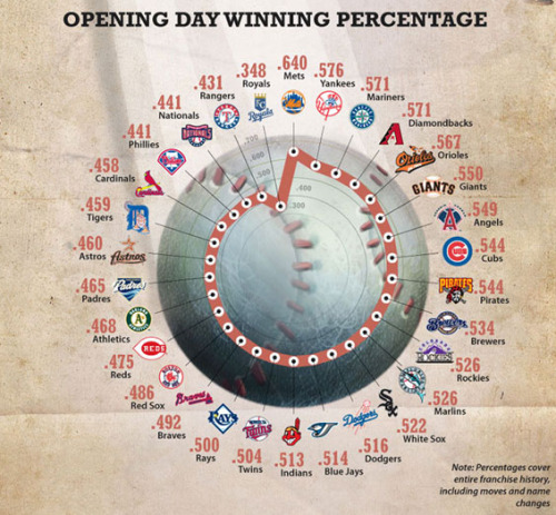 ilovecharts:  Opening Day!