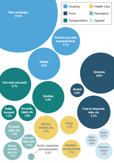 planetmoney:  A breakdown of what the average American household buys, based on government data (PDF) for December, 2011. We didn't include everything, but we included the biggies, as well as some smaller categories that caught our eye. Source: Bureau of Labor Statistics Credit: Lam Thuy Vo / Planet Money  Dear average Americans, please spend more on books, magazines, and newspapers and less on alcohol. Your friend, Newsweek.