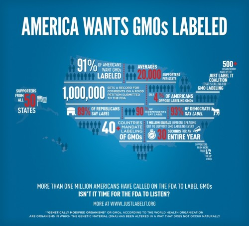 Do you know what GMO Food is? www.JustLabelIt.org