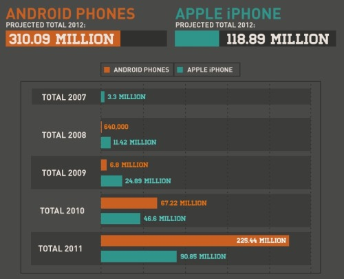 digithoughts:  Android and Apple smartphone sales, 2007-2012  By the end of 2012, the cumulative number of iOS and Android devices activated will surge past 1 billion.  One. Billion. Scrillion. Source: Venturebeat