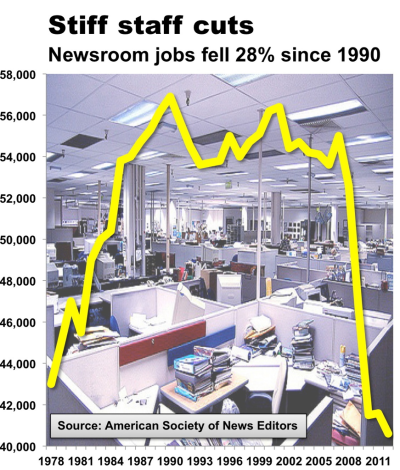 Employment in journalism has plummeted to levels not seen since the 1970s, after peaking during halcyon days of the early 1990s. Compiled from data gathered by the American Society of News Editors, the chart above shows newsroom staff in 2011 dropped to levels not seen in the U.S. since 1978. Newsosaur writes:  Newspapers now employ 40,600 editors and reporters vs. a peak of 56,900 in the pre-Internet year of 1990, according to the census released today. Thus, newsroom headcount has fallen by 28.6% from its modern-day high.  Granted, there's nothing particularly newsworthy about the decline of newspaper staff. And there is one bright spot. The ASNE data collection project began to track the number of journalist of color who were working at papers across the U.S. In 1979 just 3.6 percent of reporters were people of color compared to 12.3 percent in 2011. While this figure lags well behind the overall racial diversity of the American populace, it's an indication that more than technology has changed in newsrooms. Also not included in he data are journalism jobs at online-only shops like Gawker or Aol's cornucopia of Internet media properties such as Huffpo and Patch. While not enough to offset industry-wide decline, there are thousands of modern journalists working full time whose last chance to see their name in print was likely time spent working for the college rag. H/T PBS MediaShift