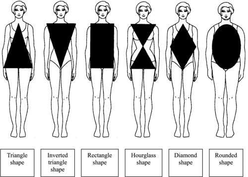 Body shape diagram, A La Modest:  You know how ridiculously unflattering some of these body shape diagrams are? I mean, instead of making you love your own body, those actually make you feel sick inside. And we're expected to love our own bodies? The above picture is a fairly acceptable representation of the different bodies.