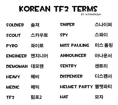 I asked my friends if they wanted me to show some tf2 Korean words and they all pretty much said yes. Here are the basics. Enjoy! Not sure if I will do more lmao