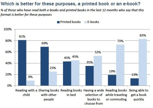 Per the Latest Pew Study, the Most Social Way to Read Is Still in Print  While people prefer the e-book format for individual reading experiences — reading while commuting, getting quick access to a book they want to read, etc. — they prefer print books for more social activities like reading to kids and sharing books with friends.