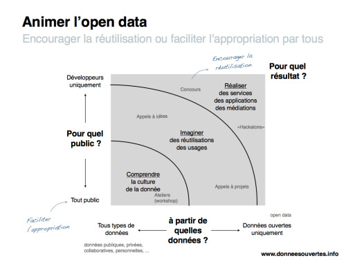 Animer l'open data - Encourager la réutilisation ou faciliter l'appropriation par tous