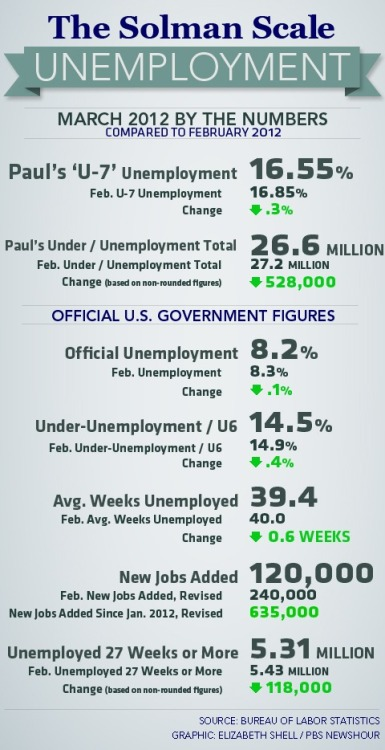 Unemployment Rate Dips to 8.2% as 120,000 New Jobs Are Added in March But add up all the qualifications and asterisks to Friday's data, and the official unemployment rate didn't really drop and is still stratospheric for a recovery.