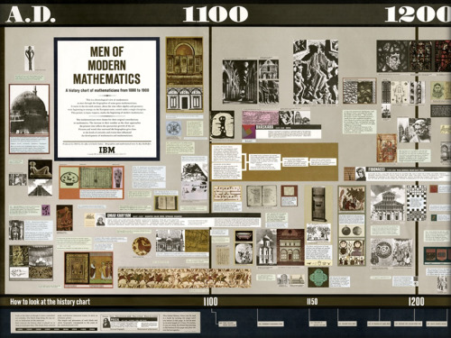 motherjones:  atavist:  An interactive history of mathematics conceived by America's modern design legends.   Hey guys, The Atavist is on Tumblr. Follow them for long-form writing at its best.