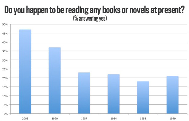 "emergentfutures:  The Next Time Someone Says the Internet Killed Reading Books, Show Them This Chart ""Remember the good old days when everyone read really good books, like, maybe in the post-war years when everyone appreciated a good use of the semi-colon? Everyone's favorite book was by Faulkner or Woolf or Roth. We were a civilized civilization. This was before the Internet and cable television, and so people had these, like, wholly different desires and attention spans. They just craved, craved, craved the erudition and cultivation of our literary kings and queens. Well, that time never existed. Check out these stats from Gallup surveys. In 1957, not even a quarter of Americans were reading a book or novel. By 2005, that number had shot up to 47 percent. I couldn't find a more recent number, but I think it's fair to say that reading probably hasn't declined to the horrific levels of the 1950s."" Full Story: The Atlantic  Awesome (though let's be clear that this chart represents quantity not quality). Also, what was up with the early 1950s??"