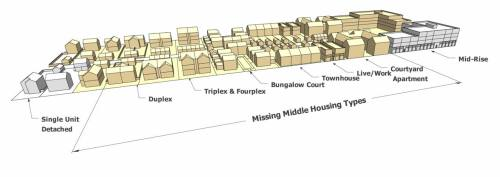 "massurban: ""Missing middle housing: Responding to demand for urban living   Dan Parolek, Better! Cities & Towns.  03 April 2012   The mismatch between current US housing stock and shifting demographics, combined with the growing demand for walkable urban living, has been poignantly defined by recent research and publications by the likes of Christopher Nelson and Chris Leinberger and most recently by the Urban Land Institute's publication, What's Next: Real Estate in the New Economy. Now it is time to stop talking about the problem and start generating immediate solutions! Are you ready to be part of the solution? Unfortunately, the solution is not as simple as adding more multi-family housing stock using the dated models/types of housing that we have been building.  Rather, we need a complete paradigm shift in the way that we design, locate, regulate, and develop homes. As What's Next states, ""it's a time to rethink and evolve, reinvent and renew."" Missing Middle housing types, such as duplexes, fourplexes, bungalow courts, mansion apartments, and live-work units, are a critical part of the solution and should be a part of every architect's, planner's, real estate agent's, and developer's arsenal. Well-designed, simple Missing Middle housing types achieve medium-density yields and provide high-quality, marketable options between the scales of single-family homes and mid-rise flats for walkable urban living. They are designed to meet the specific needs of shifting demographics and the new market demand and are a key component to a diverse neighborhood. They are classified as ""missing"" because very few of these housing types have been built since the early 1940's due to regulatory constraints, the shift to auto-dependent patterns of development, and the incentivization of single-family home ownership. The following are defining characteristics of Missing Middle housing: A walkable context. Probably the most important characteristic of these types of housing is that they need to be built within an existing or newly created walkable urban context.  Buyers or renters of these housing types are choosing to trade larger suburban housing for less space, no yard to maintain, and proximity to services and amenities such as restaurants, bars, markets, and often work. Linda Pruitt of the Cottage Company, who is building creative bungalow courts in the Seattle area, says the first thing her potential customers ask is, ""What can I walk to?"" So this criteria becomes very important in her selection of lots and project areas, as is it for all Missing Middle housing. Medium density but lower perceived densities. As a starting point, these building types typically range in density from 16 dwelling units/acre (du/acre) to up to 35 du/acre, depending on the building type and lot size. It is important not to get too caught up in the density numbers when thinking about these types. Due to the small footprint of the building types and the fact that they are usually mixed with a variety of building types, even on an individual block, the perceived density is usually quite lower–they do not look like dense buildings. A combination of these types gets a neighborhood to a minimum average of 16 du/acre. This is important because this is generally used as a threshold at which an environment becomes transit-supportive and main streets with neighborhood-serving, walkable retail and services become viable. "" Via: Better! Cities and Towns Image: Diagram of missing middle housing types illustrating the range of types and their location between single-family homes and mid-rise buildings (via Better! Cities and Towns)"