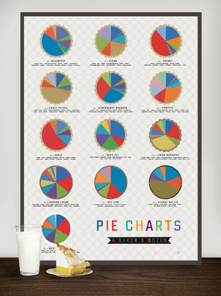 "For $22, from Pop Chart Lab, you can buy their new sweet 18x24 print ""Pie Charts (A Baker's Dozen)"" that visually depicts the percent of ingredients in 13 different pies. Or… Popular Music Haircuts Rap Names Video Game Controllers Candy Bars Super Powers AND my personal favorite: The ""Migratory Patterns of Fresh Princes"""