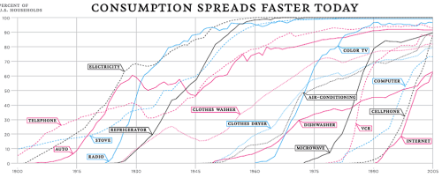 courtenaybird:  The 100-Year March of Technology in 1 Graph In 1900, <10% of families owned a stove or had access to electricity In 1915, <10% of families owned a car In 1930, <10% of families owned a refrigerator or clothes washer In 1945, <10% of families owned a clothes dryer or air-conditioning In 1960, <10% of families owned a dishwasher or color TV In 1975, <10% of families owned a microwave In 1990, <10% of families had a cell phone or access to the Internet Today, at least 90% of the country has a stove, electricity, car, fridge, clothes washer, air-conditioning, color TV, microwave, and cell phone.