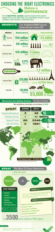 INFOGRAPHIC: Eco Benefits of Green Gadgets