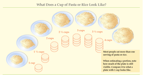How to estimate the amount of pasta you're eating.  1 cup of enriched spaghetti, cooked (without sauce) 220 calories 8 g protein 43 g carbs 1.3 g fat When estimating a portion, note how much of the plate is still visible. Compare it to what a plate with 1 cup looks like.