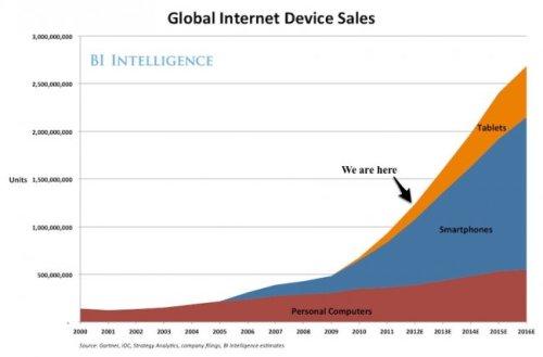 The future of mobile [Deck]. Everyone should read. (Source: Pascal-Emmanuel Gobry, Alex Cocotas, Henry Blodget - Business Insider)